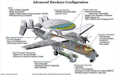 E-2D Advanced Hawkeye Configuration