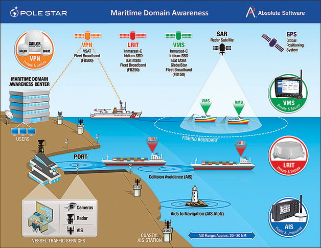 Maritime Domain Awareness And Security Imperatives Sp 39 S